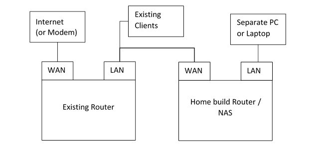 Home Build PC Server Router and NAS